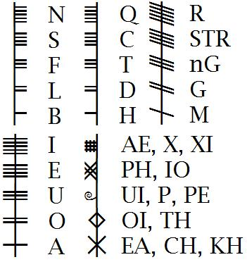 ogham chart as used by Skip